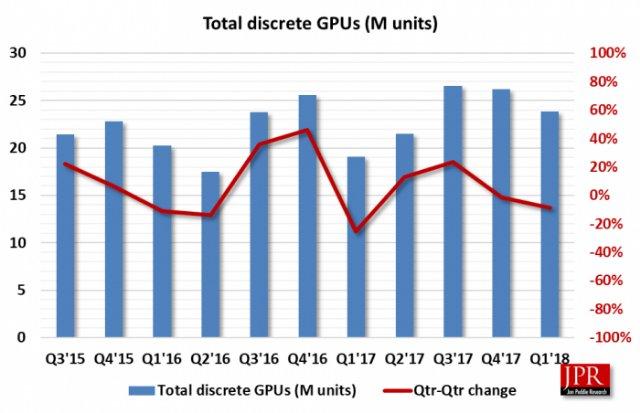 В прошлом квартале добытчики криптовалют приобрели 1,7 млн видеокарт