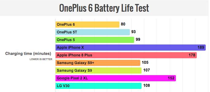 Тест на автономность OnePlus 6
