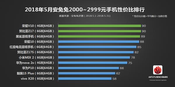 AnTuTu: лучшие смартфоны по соотношению цена/производительность
