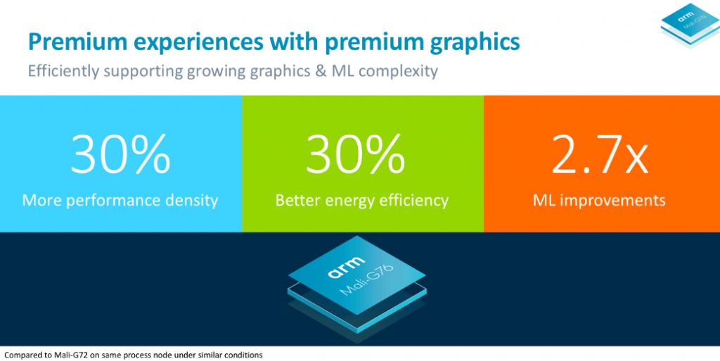 ARM анонсировала процессорное ядро Cortex-A76 и графику Mali-G76