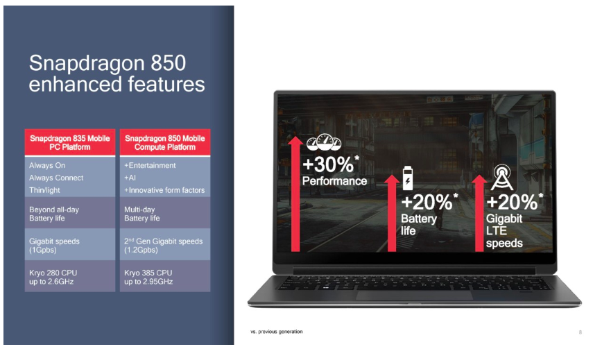 Qualcomm анонсировала платформу Snapdragon 850 для Windows-ноутбуков