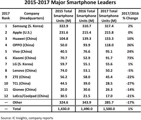Топ-12 крупнейших производителей смартфонов за 2017 год