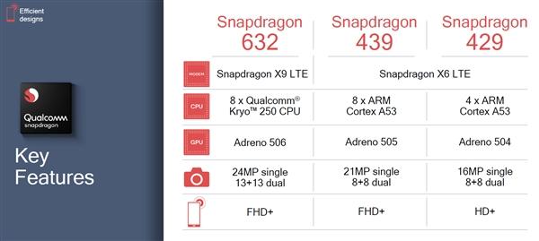 Qualcomm представила три новых процессора Snapdragon 429, 439 и 632
