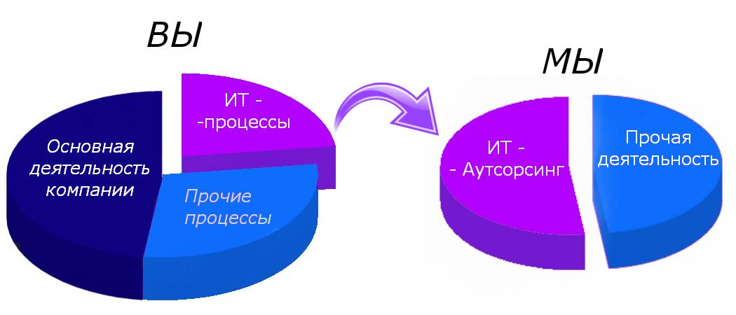 Лучшая компания IT-аутсорсинга в Москве